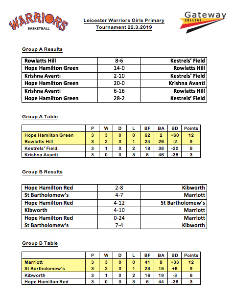 Leicester-Girls-Basketball-Tournament-Results